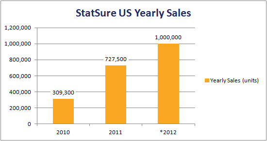StatSure Yearly Sales Report
